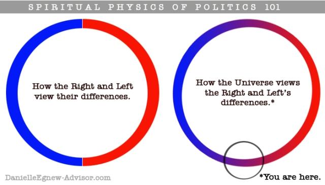 DanielleEgnew-SpiritualPhysics-Politics